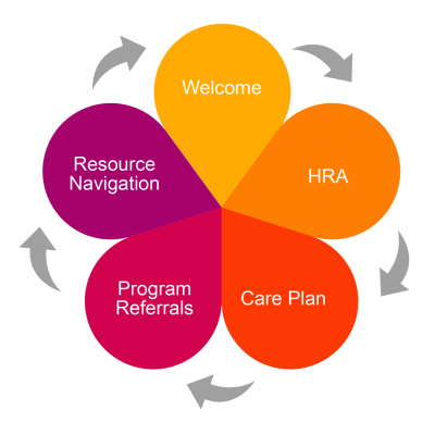 Welcome - HRA - Care Plan - Program Referrals - Resource Navigation